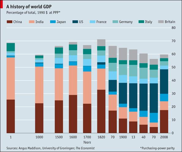 Los datos son del Economist quienes a su vez se basaron en los datos históricos de GDP (Producto Nacional Bruto, en español) de Angus Maddison (1926-2010) quien fuera un experto en historia de la macroeconomía cuantitativa. Es el autor de Chinese Economic Performance in the Long Run, 960-2030 AD.
