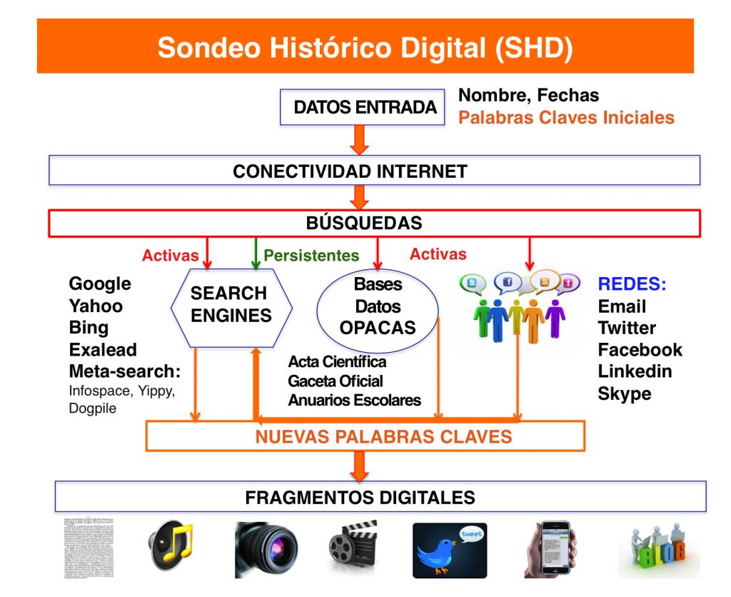 Figura 1 SHD