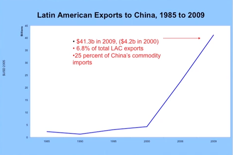 LatAm China Export