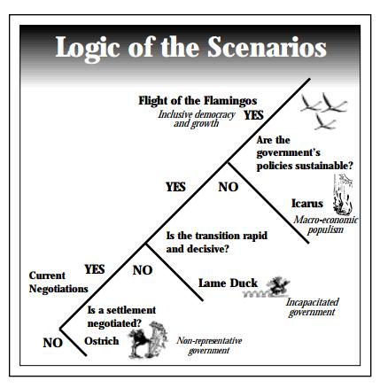 Logic-Scenarios