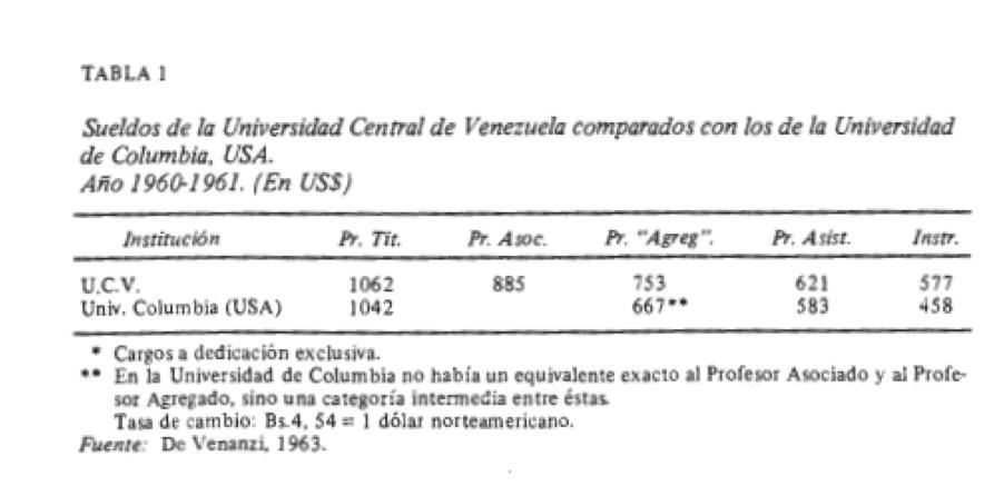 sueldos 1960