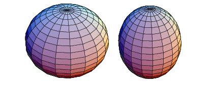 ¿Cómo un melón o una patilla/sandía? ¿Cuál es la forma de la Tierra?Izquierda: Esferoide oblado; Derecha: Esferoide prolado. Fuente Wolfram Mathworld.