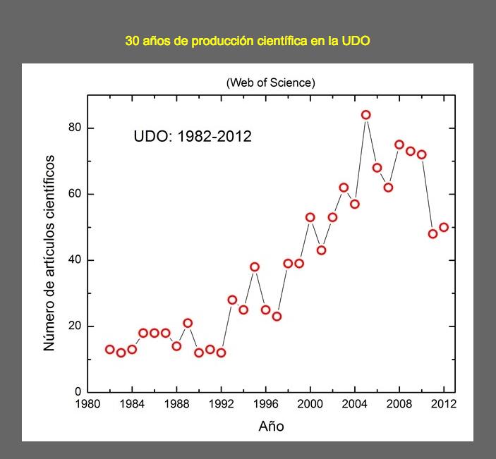 UDO-produccion-cientifica