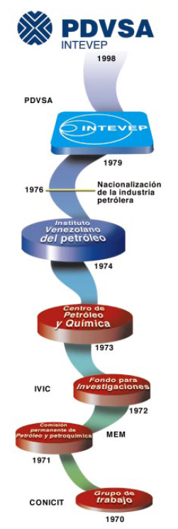INTEVEP Historia