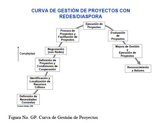 Curva Gestion Red-Diaspora